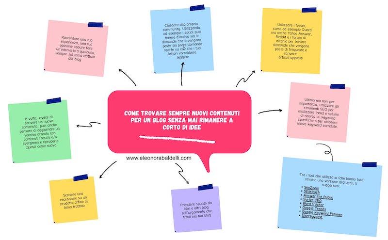 come trovare nuovi contenuti per il blog