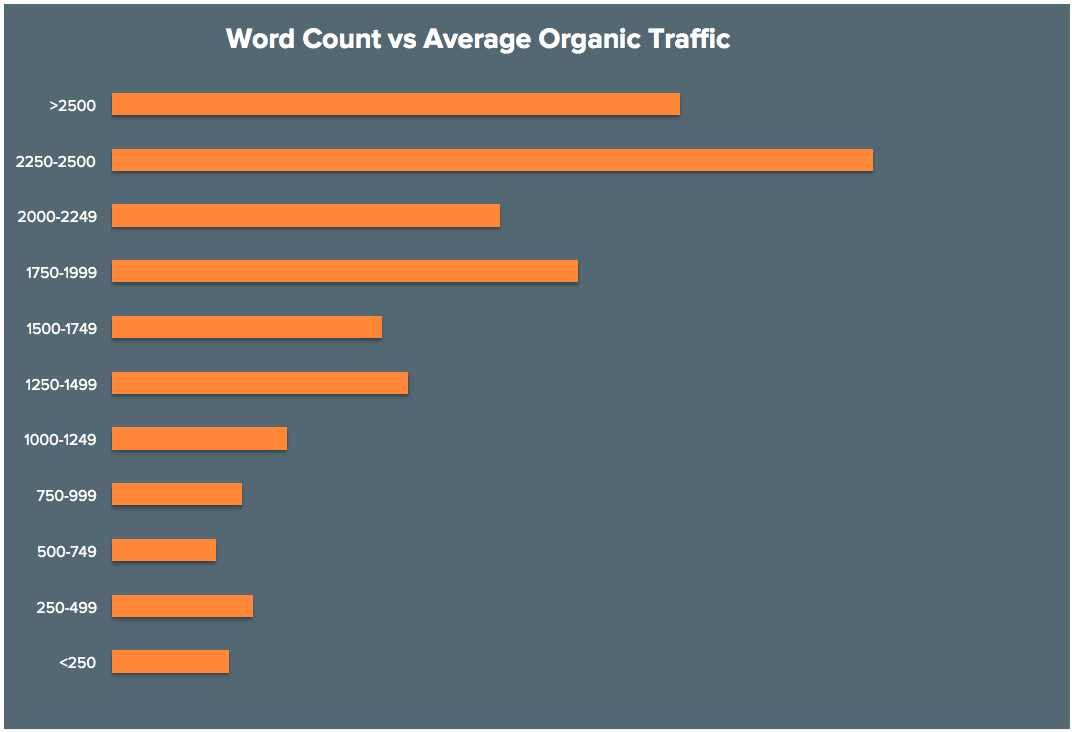 BLOG_Word_Count_vs_Ave_Organic_Traffic