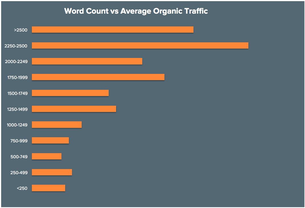 BLOG_Word_Count_vs_Ave_Organic_Traffic