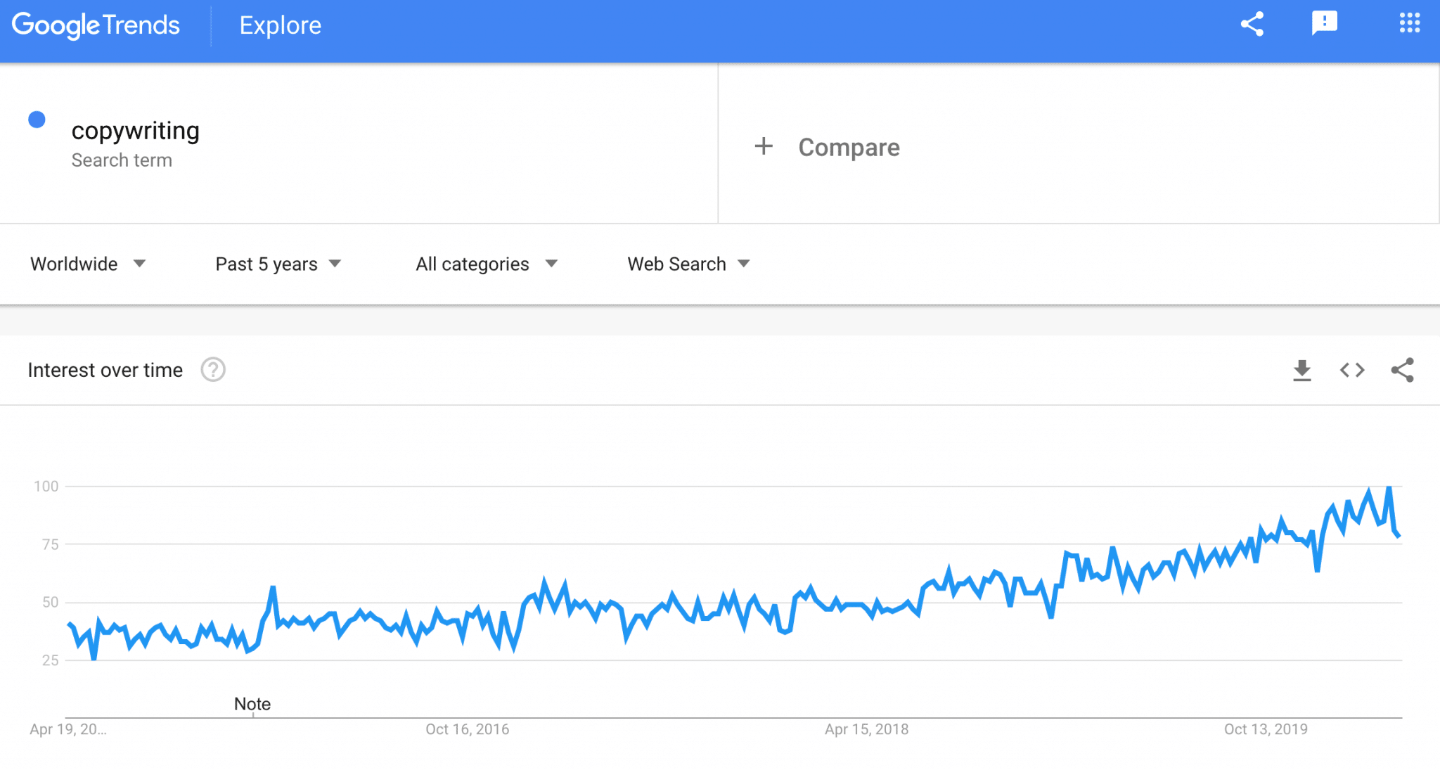 copywriting google trends
