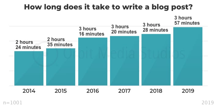 tempo per scrivere post