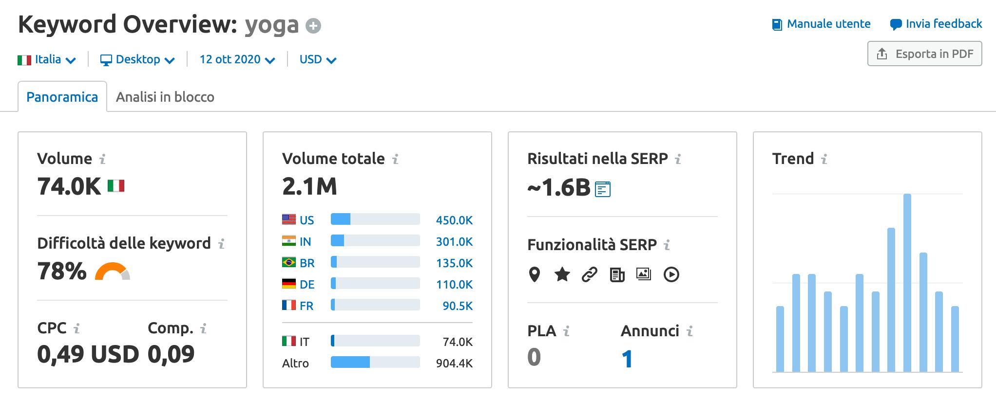 volume di ricerca keyword