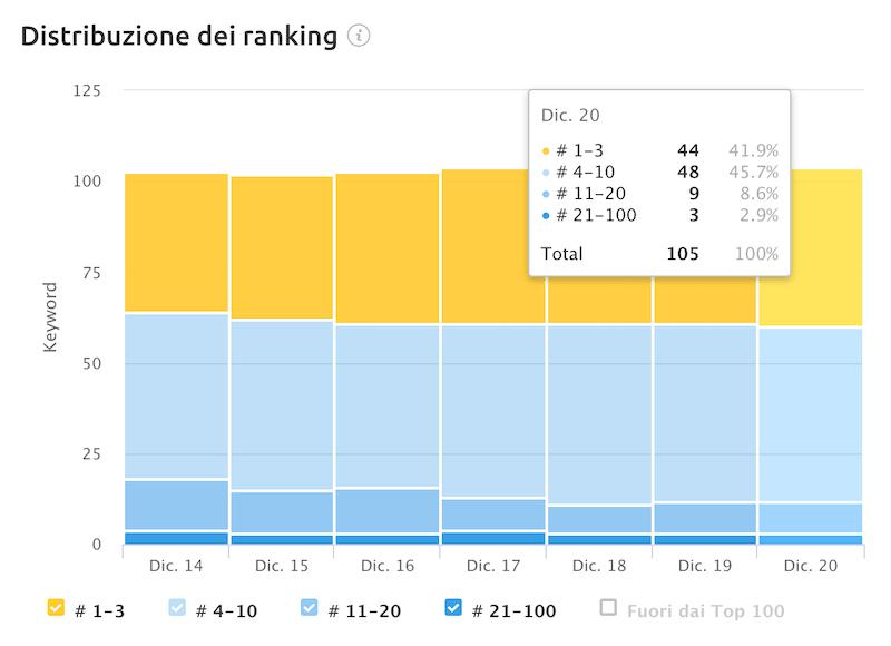 Distribuzione del ranking semrush