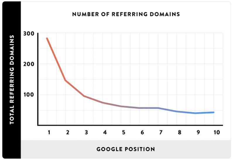 backlink e ranking