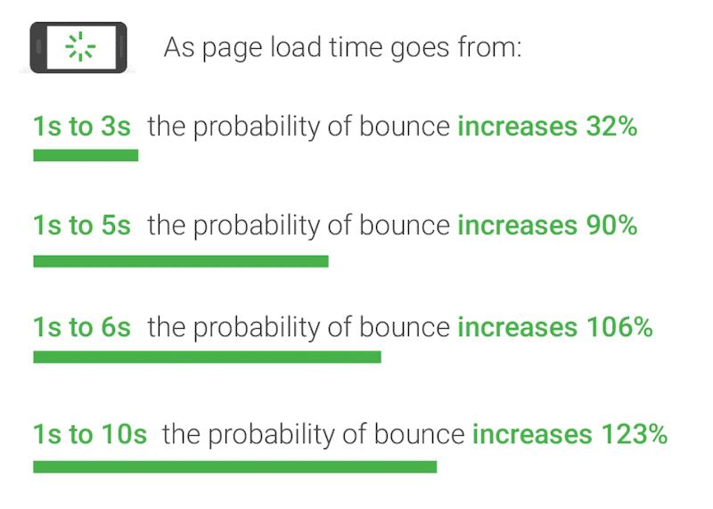 velocità sito e bounce rate