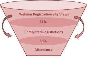 webinar funnel