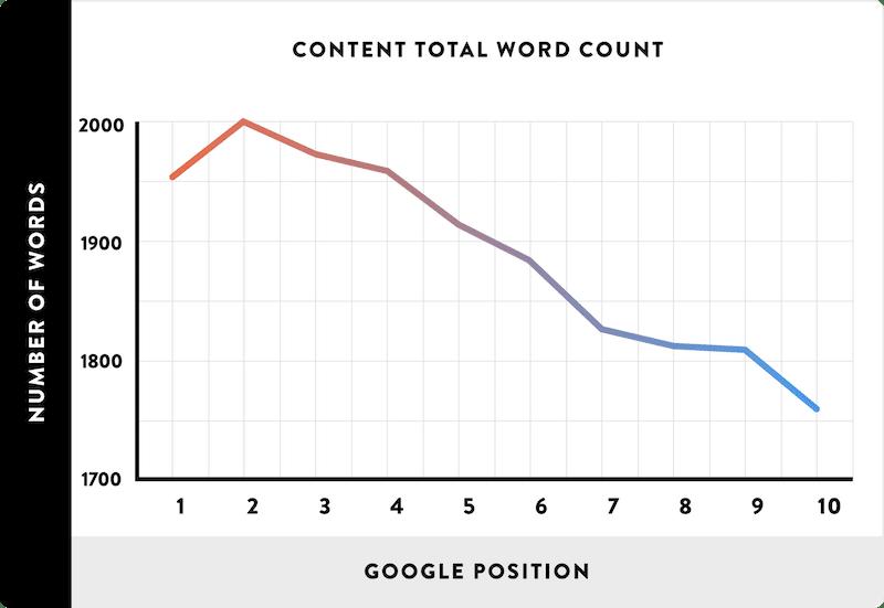 posizionamento numero di parole